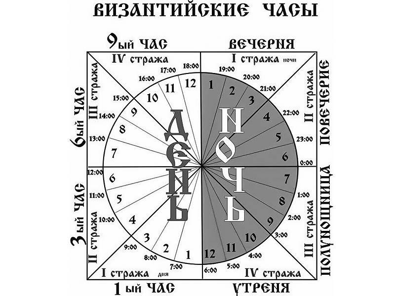 Суточный круг богослужения
